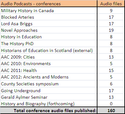 History SPOT - number of podcast files uploaded from conferences